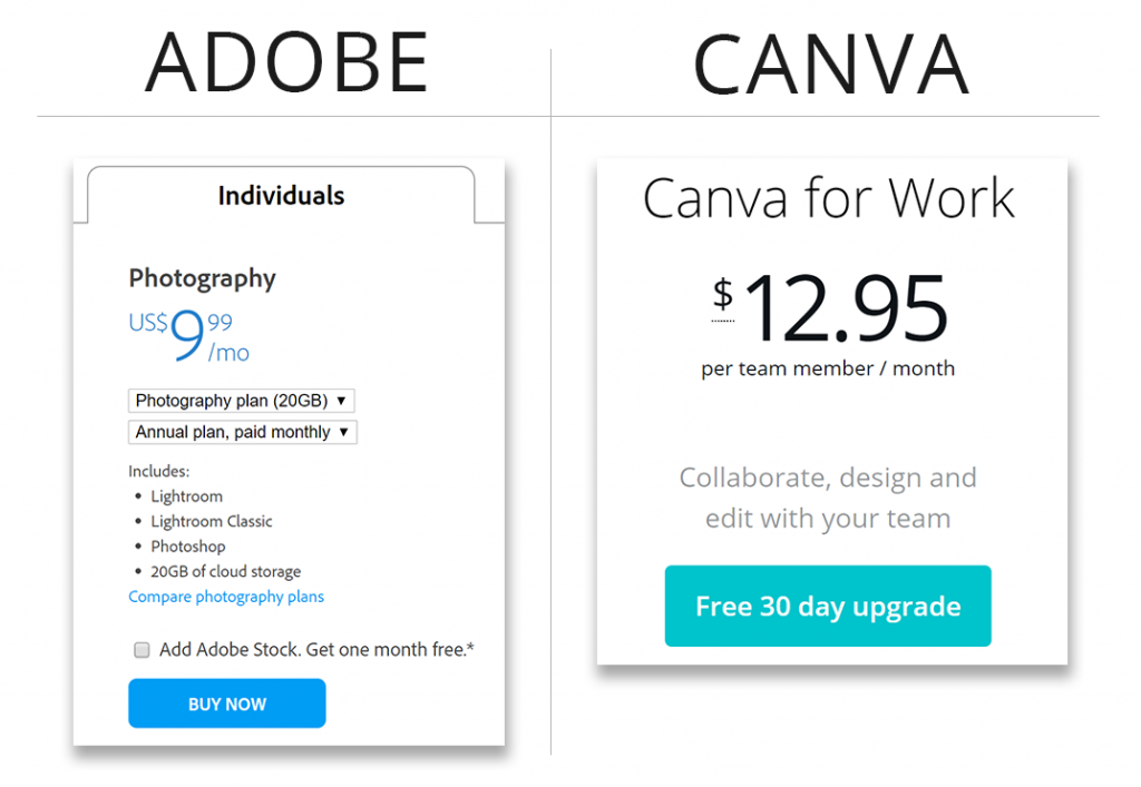 Price comparison of Photoshop and Canva, showing Adobe Photoshop cheaper than Canva.